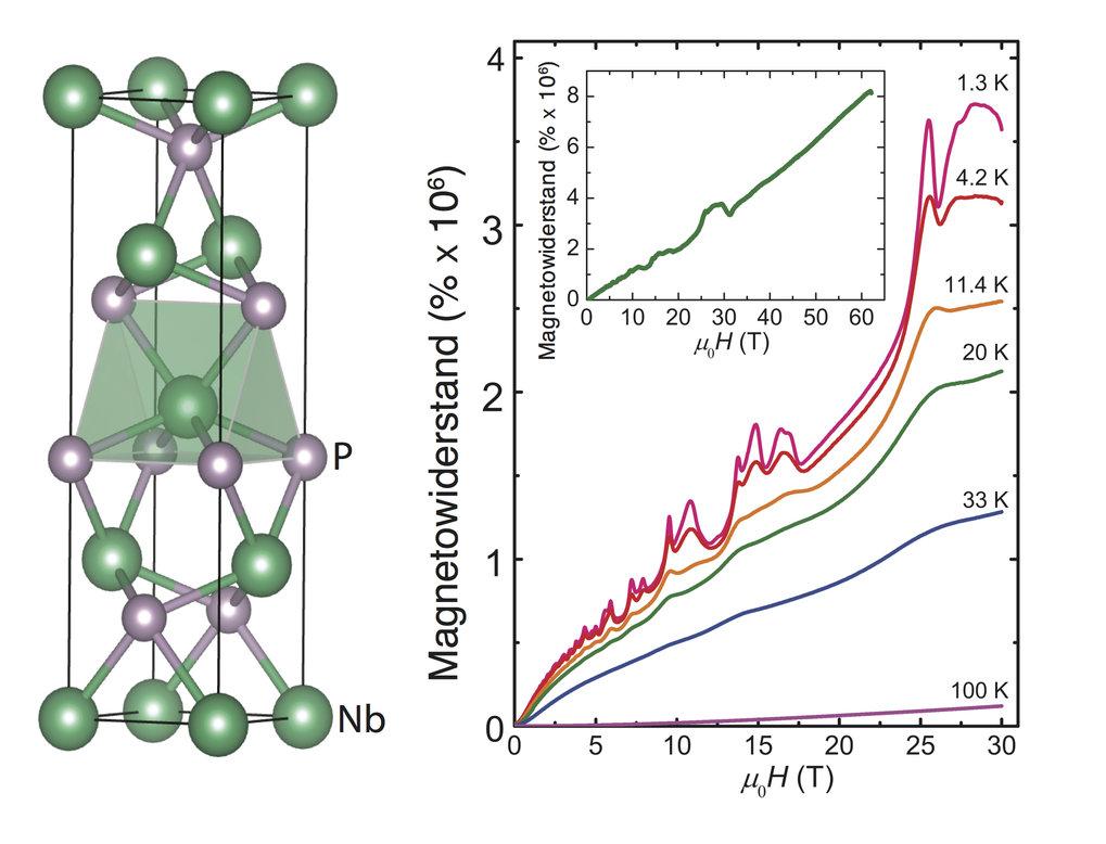Abb. 2: Kristallstruktur von NbP und der an diesem Material gemessene positive Riesenmagnetwiderstand [4].