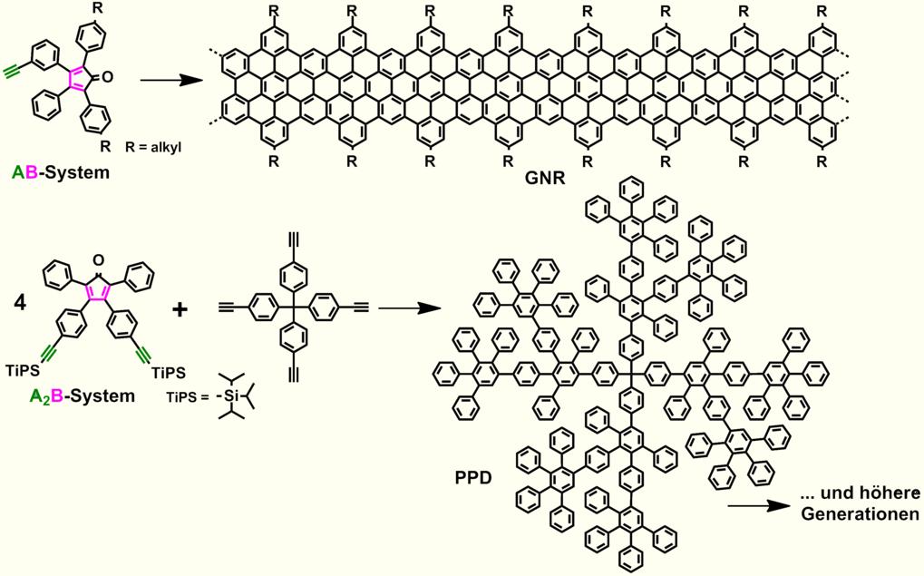 <p><strong>Abb. 3</strong>: Syntheserouten zu GNR und PPD basierend auf AB- und A<sub>2</sub>B-Systemen</p>