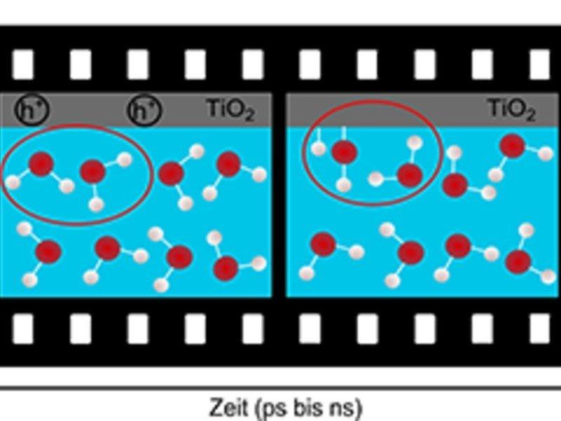 <strong>Abb. 3:</strong> Molekularer Film von Prozessen, die sich an der Grenzfläche zwischen Katalysator und Wasser abspielen könnten.