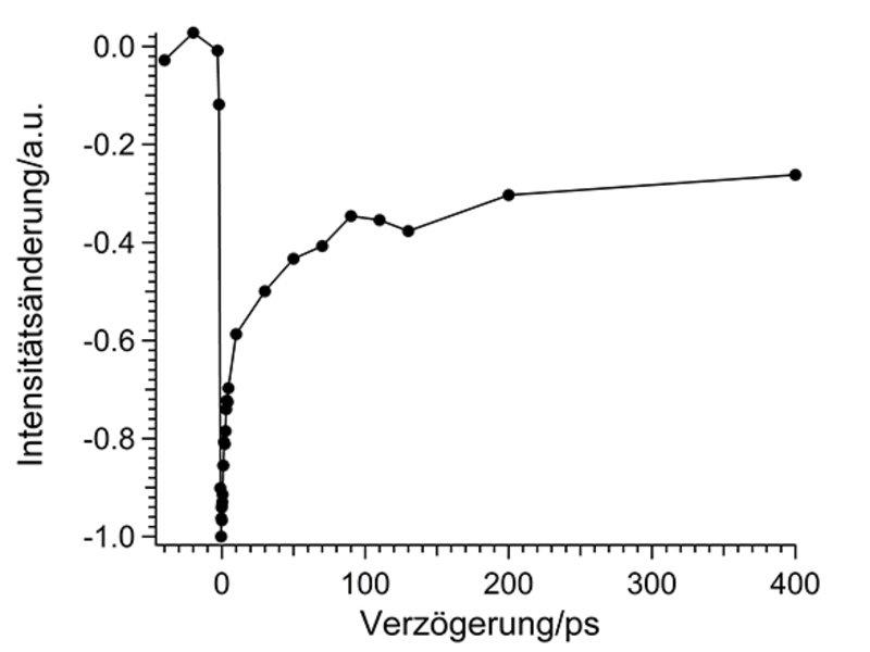 Abb. 4: Änderung des SFG-Signals als Funktion der Zeit nach Anregung mit einem Laserpuls, der die Sonne imitiert.