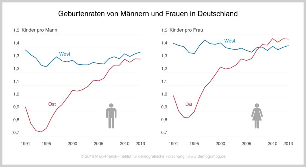 Männerüberschuss Deutschland