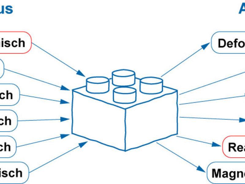 Abb. 1: Intelligente Materialen besitzen spezifische molekulare Bausteine, die einen externen Stimulus gezielt in eine definierte Antwort umwandeln. G