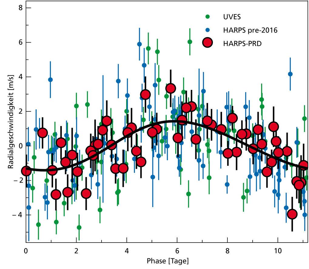 Abb. 2: Radialgeschwindigkeitsmessungen von Beobachtungen aus 16 Jahren, gefaltet mit der 11,2-Tage-Periode des Planetenkandidaten. Verschiedene Symbo