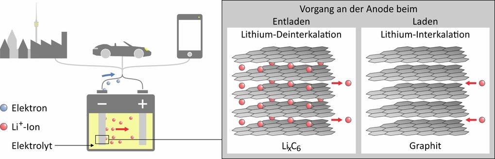 <p><strong>Abb. 1: </strong>Schematische Darstellung einer Lithium-Ionen-Batterie, die während des Entladevorgangs eine Stadt, ein Auto oder ein Smart