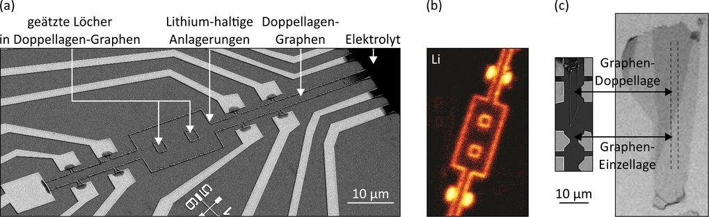 <p><strong>Abb. 3: </strong>Lithiumhaltige Anlagerungen an Rändern von Doppellagen-Graphen. (a) Rasterelektronenmikroskopische Aufnahme einer Graphen-