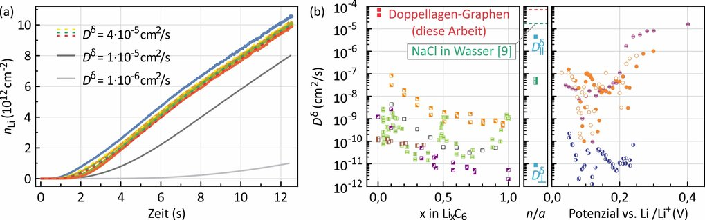 <p><strong>Abb. 4: </strong>Kinetik der Lithium-Diffusion. (a) Die durchgezogene blaue, gelbe, grüne und rote Linie ist die an vier Positionen entlang