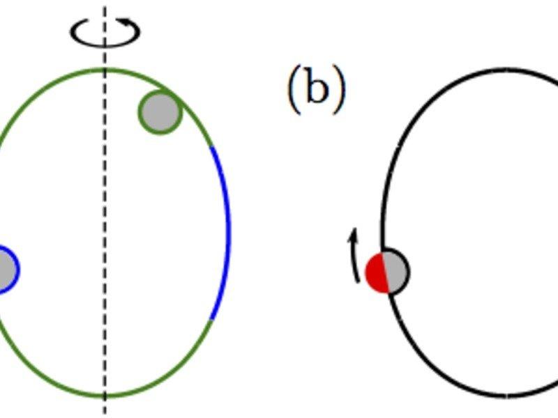 Abb. 3: (a) Zigarrenförmige Vesikel (grün-blau) in Kontakt mit chemisch homogenen Nanopartikeln (grau). In diesem Beispiel werden die Partikel an den