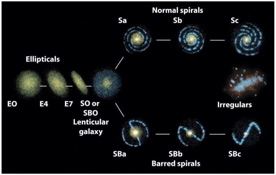 <strong>Abb. 1:</strong> Beispiel der Hubble-Sequenz, die alle möglichen, beobachteten Galaxienmorphologien zeigt: Ellipsen, linsenförmige, Spiral- un