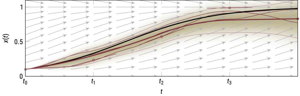 <strong>Abb. 2:</strong> Unsichere Lösung einer Differentialgleichung. Algorithmen, welche dynamische Veränderungen in ihrer Umwelt voraussagen, müsse