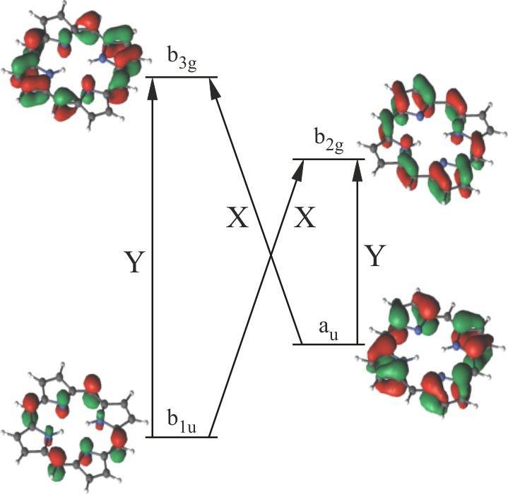 <strong>Abb. 2: </strong>Die Frontorbitale von Porphyrin ohne Fe. X- und Y-Anregungen beziehen sich auf die Qx- und Qy-Absorptionsbänder.
