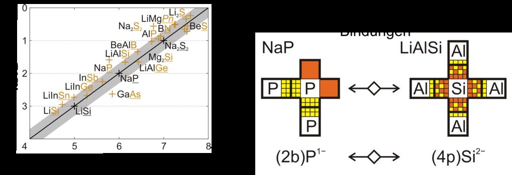 Abb. 2: 8–N-Regel aus der ELI/QTAIM-Perspektive für MgAgAs-artige und verwandte Verbindungen. Links: Die schwarze Linie zeigt die von der 8–N-Regel vo