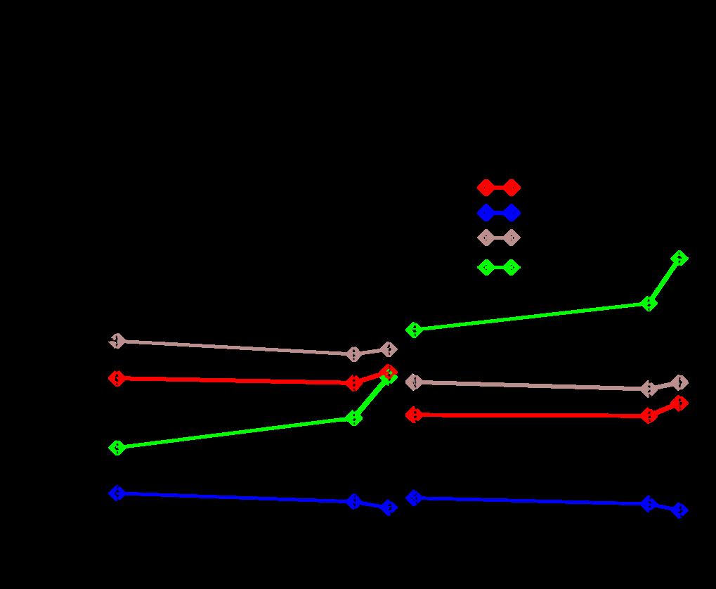 Abb. 3: Auffinden optimierter Bindungsenergien (schwarze Kurve) für die Atome T9 = Ir und T10 = Pt der 6. Periode am Beispiel der Verbindungen VT9Ge u
