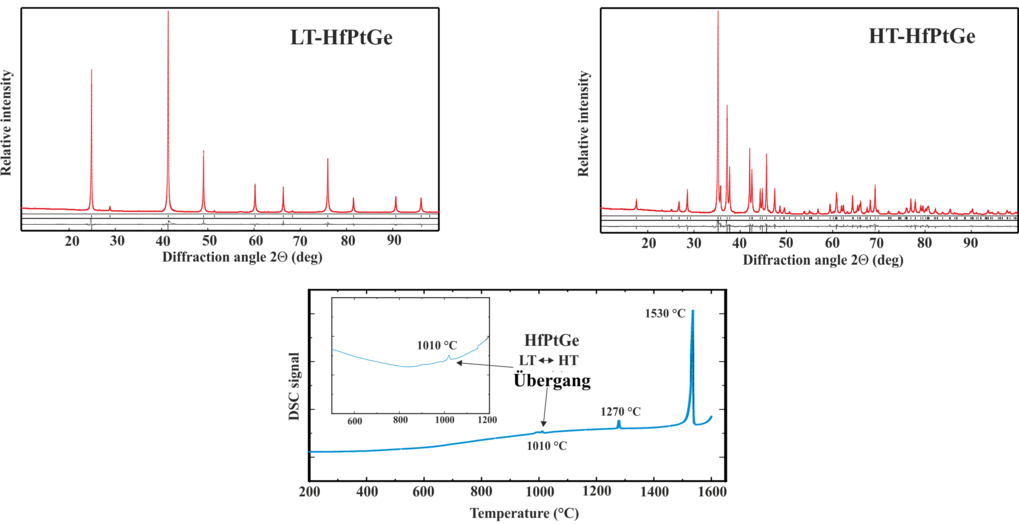 Abb. 4: Links: Röntgenogramm der LT-Phase von HfPtGe im MgAgAs-Typ nach 30 Tagen Tempern bei 900°C. Rechts: Diffraktogramm der HT-Phase von HfPtGe im