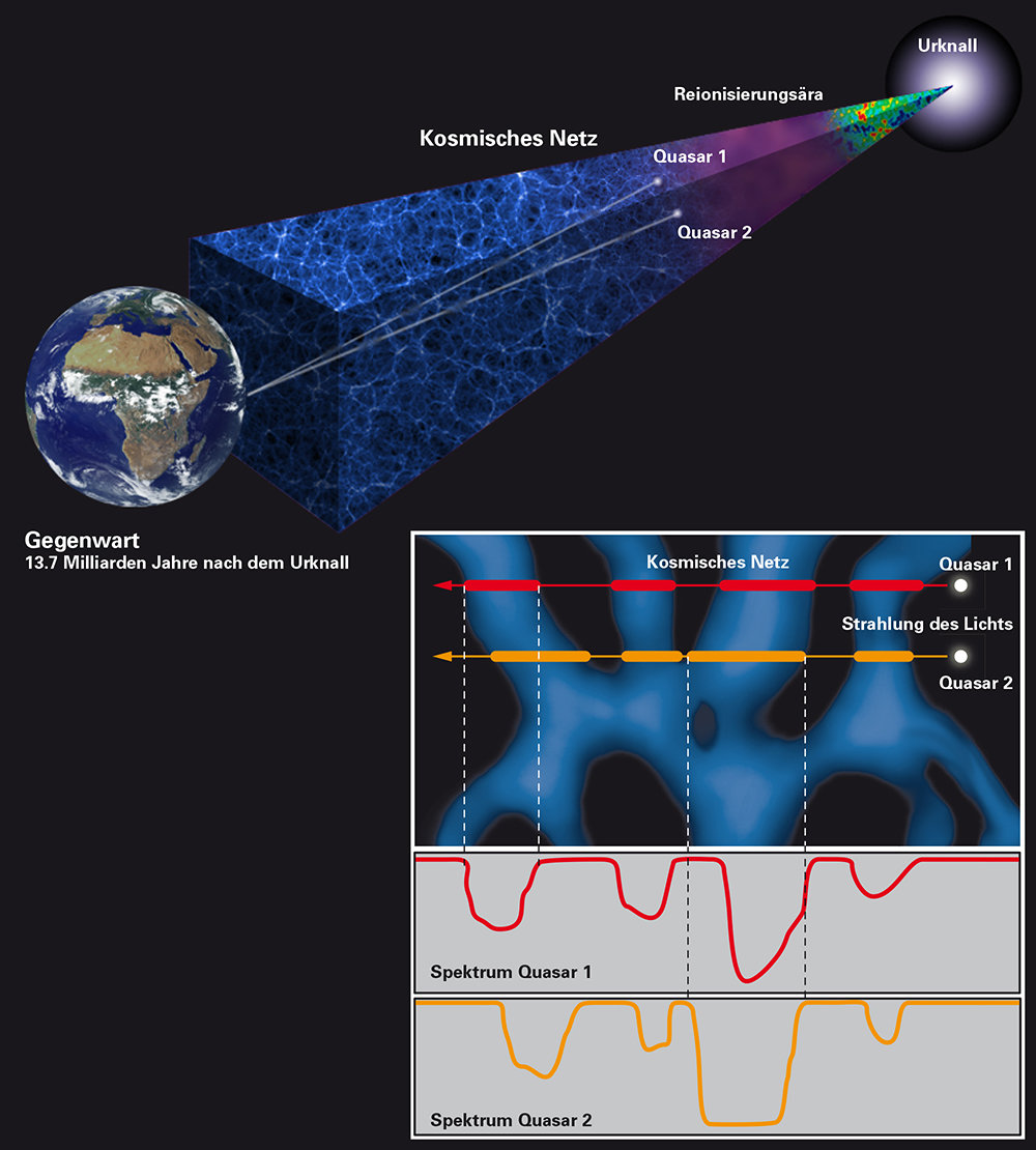 Schematic representation of the technique used to probe the small-scale structure of the cosmic web using light from a rare quasar pair. The spectra (