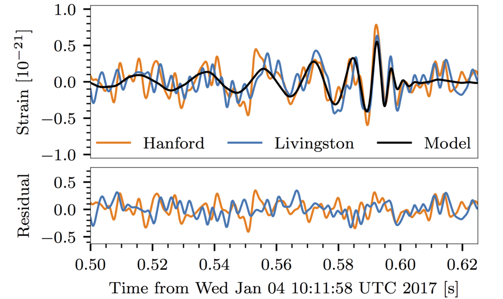 The curves of the waves: The signal from GW170104 in the two LIGO instruments. Data from the Livingston detector was shifted back by three milliseconds to take account of the sky position of the source. In addition, the sign of the amplitude was reversed to compensate for the orientation of the detectors. The most probable waveform for the merger of black holes in accordance with the model developed at the Max Planck Institute for Gravitational Physics in Potsdam is the black curve. The bottom half of the image shows the detector noise remaining after deduction of the model.