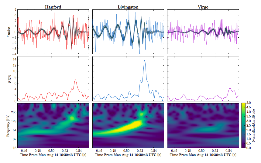 Triple evidence: The signal on August 14 was measured by the two Ligo observatories in Hanford and Livingston and the Virgo detector almost at the same time.