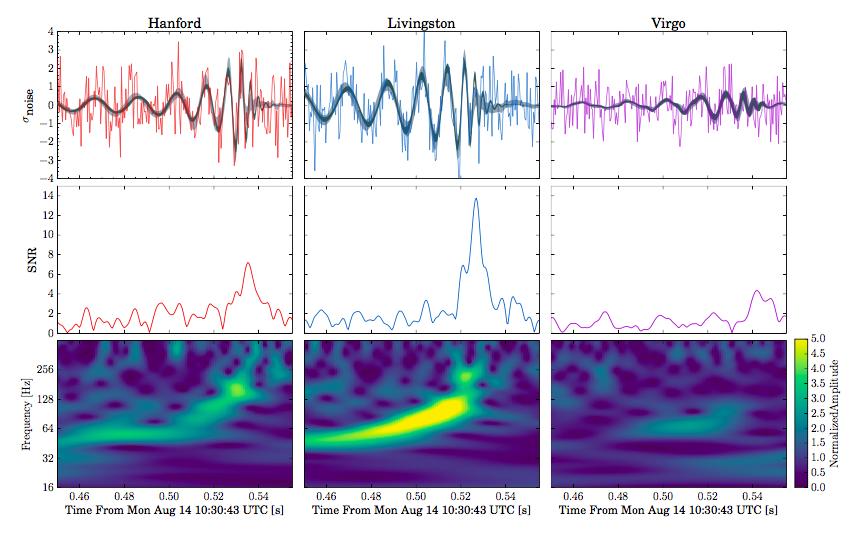 """<p class=""""Textbody"""">Dreifacher Beweis: Das Signal am 14. August wurde von den beiden Ligo-Observatorien in Hanford und Livingston sowie dem Virgo-Dete"""