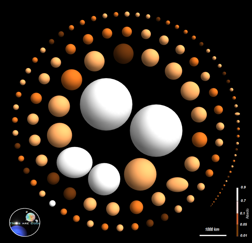 <p>As their name indicates, trans-Neptunian objects (or TNOs for short) are orbiting the Sun outside the Neptun orbit, at a distance of billions of kilometres. The European space telescope Herschel observed 132 TNOs, among them Haumea, the egg-shaped, large object on the left. In this illustration, the white colour indicates a high albedo.</p>