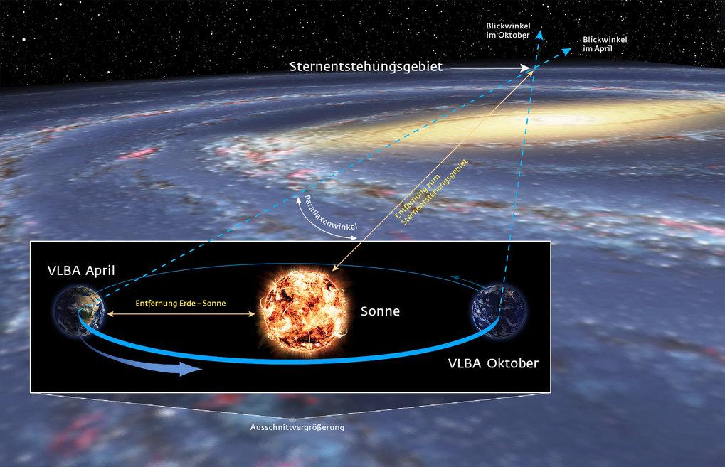 Entfernungsmessung Mit Parallaxe : Die ferne seite der milchstraße max planck gesellschaft