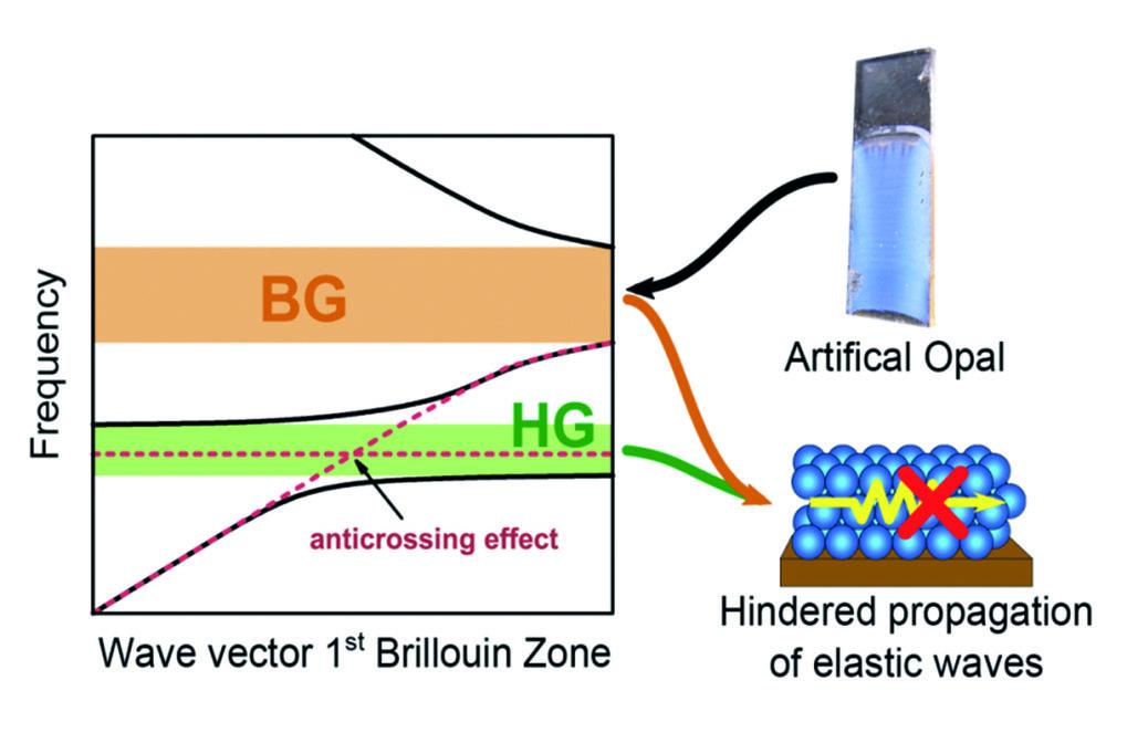 Abb. 1: Phononische Dispersionsrelation eines Kristalls (Opals) aus Polystyrol-Partikeln. Bei Frequenzen der Bragg-Lücke (BG) und der Hybridisierungsl