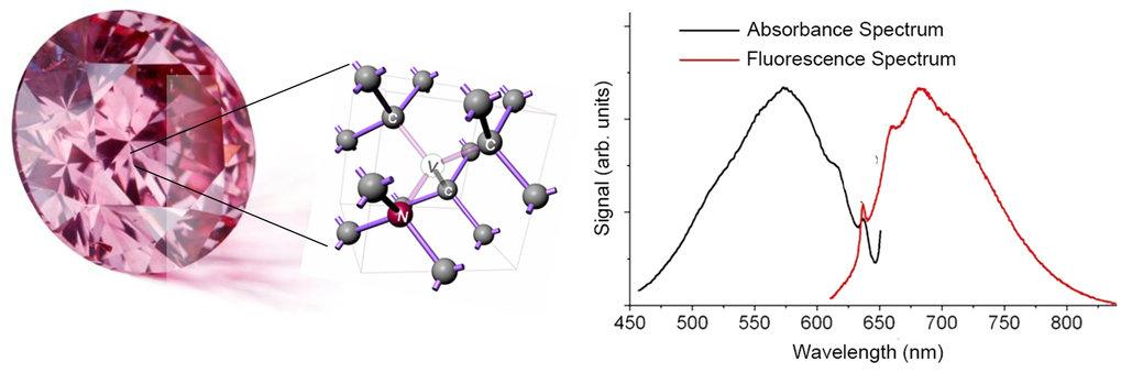 Abb.1: Diamant mit NV-Farbzentrum und die zugehörigen Absorptions- und Emissionsspektren