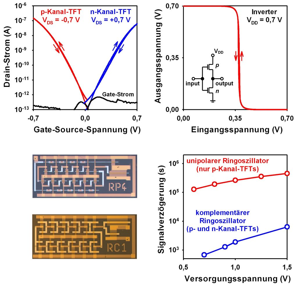 <p><strong>Abb. 2: </strong>Strom-Spannungs-Kennlinien eines <em>p</em>-Kanal- und eines <em>n</em>-Kanal-Transistors mit Versorgungsspannungen von 0,