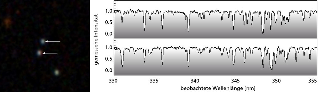Abb. 2: Spektren zweier Mitglieder eines der engen Quasar-Paare, die für diese Studie genutzt wurden. Die leichten Unterschiede der Absorptionsstruktu