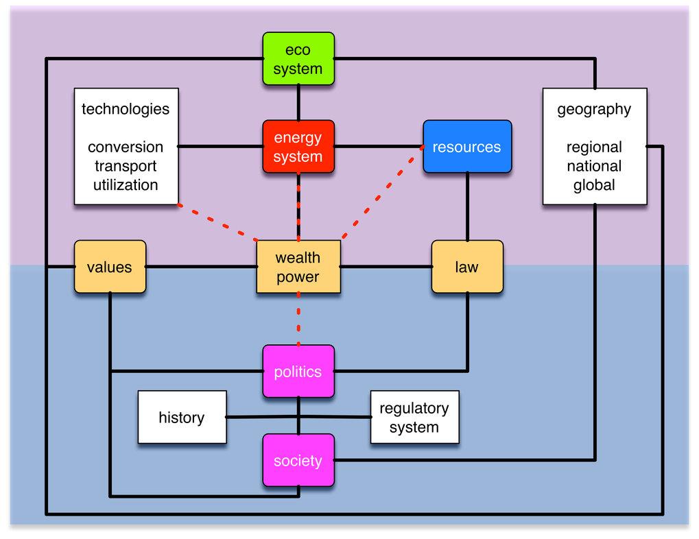 Eine Max-Planck-Forschungsinitiative zur sozio-technischen ...