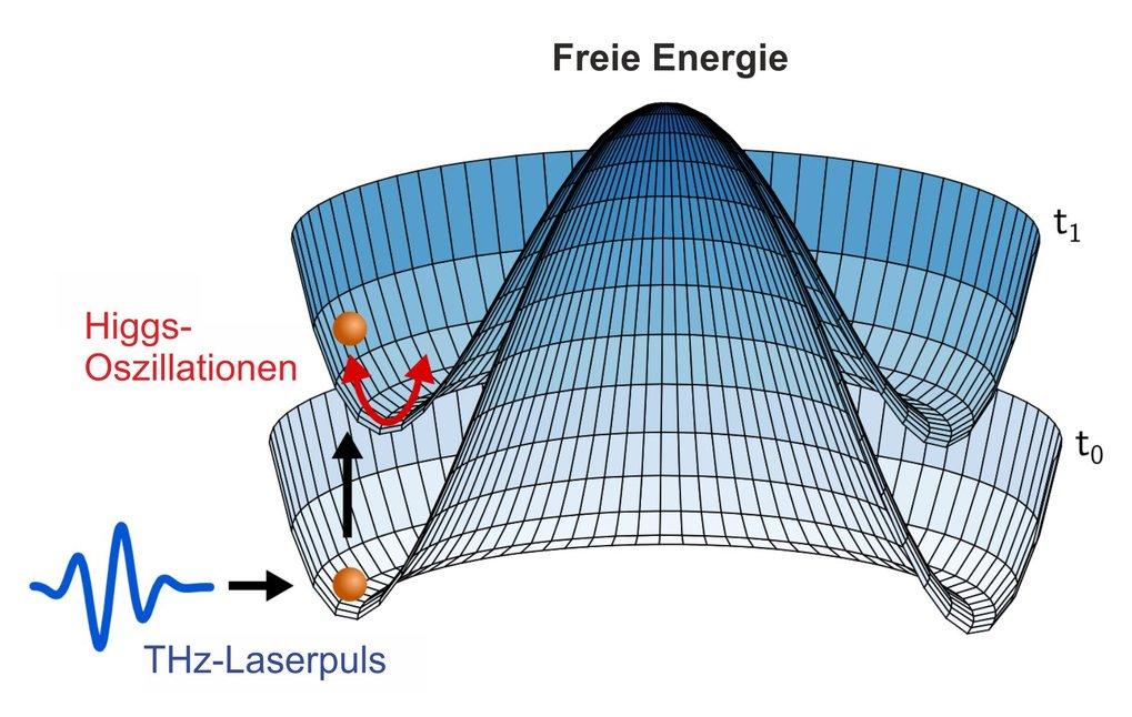 Abb. 1: Higgs-Oszillationen in Supraleitern sind radiale Schwingungen im Mexican Hat-Potenzial der Freien Energie. Diese können durch einen kurzen Ter