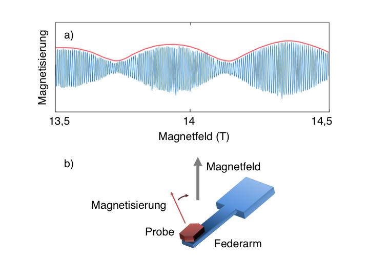 Abb. 1: a) Quantenoszillationen in der Magnetisierung des Delafossit-Metalls PdRhO2 in Abhängigkeit des angelegten Magnetfelds (blaue Kurve). Die Kurv