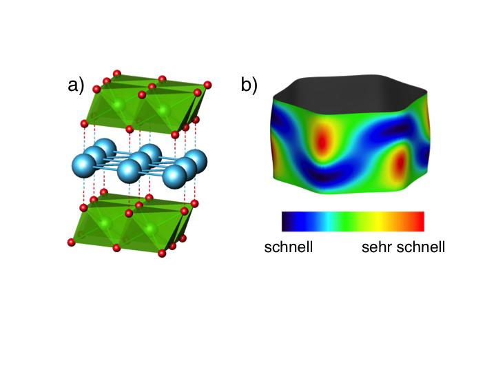 Abb. 2: a) Kristallstruktur der Delafossit-Metalle. Blau dargestellt sind die leitenden Schichten aus Palladium-Atomen, grün die schlecht leitenden Rh