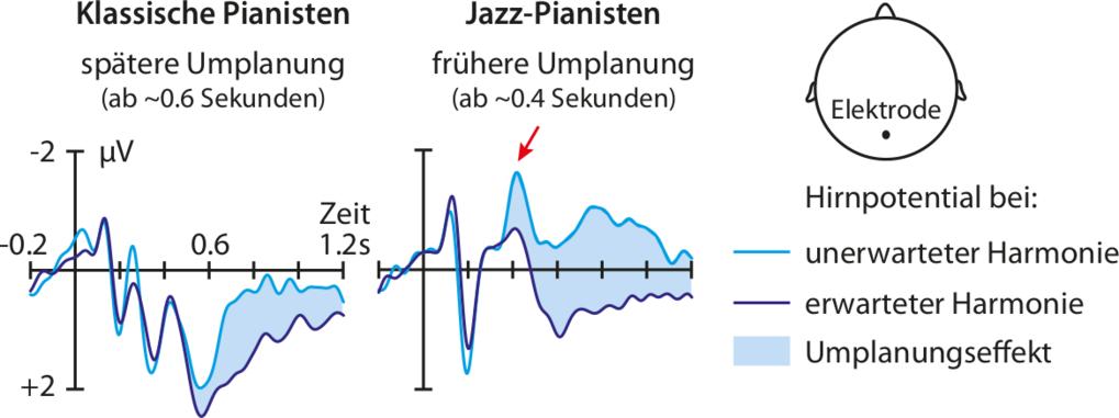 Jazzpianisten reagieren besonders flexibel: Wenn sie in einer logischen Abfolge von Akkorden plötzlich einen unerwarteten Akkord nachspielen sollen, b