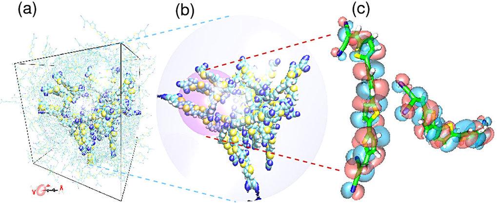 Multiskalensimulationstechnik. (a) Molekulardynamiksimulation, bei der man mit bloßem Auge die für amorphe Systeme typisch fehlende Ordnung erkennen k