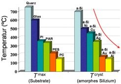 <b>Abb. 1:</b> Links: Die maximal zulässige Verarbeitungstemperaturen (<i>T</i><sup>max</sup>) von einigen technologisch wichtigen Substratmaterialien