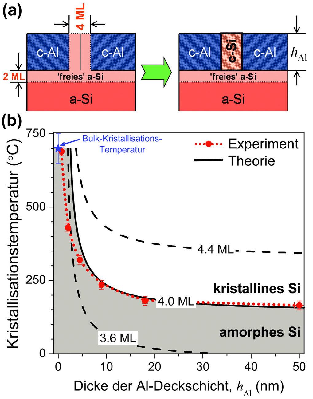 <b>Abb. 4:</b> (<b>a</b>) Schematische Darstellung der Kristallisation von a-Si an Al-Korngrenzen in einer kontaktierten, ultradünnen Al-Deckschicht (