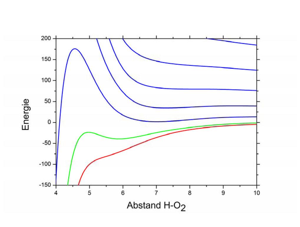 <strong>Abb. 2</strong>: Energieniveaus des H-O<sub>2</sub>-Zwischenzustandes der chemischen Elementarreaktion H + O<sub>2</sub> → OH + O. Der H-O<sub