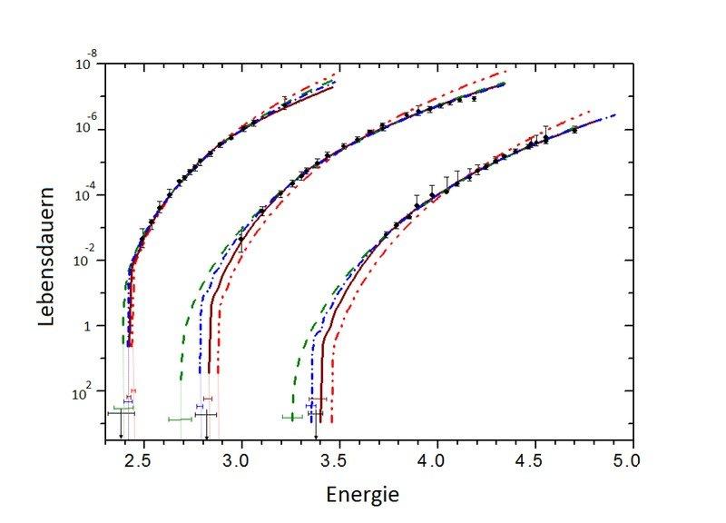 <strong>Abb. 3</strong>: Dissoziative Lebensdauern von angeregten halogenierten Benzolionen verschiedener Energie. Die Lebensdauern sind in Sekunden a