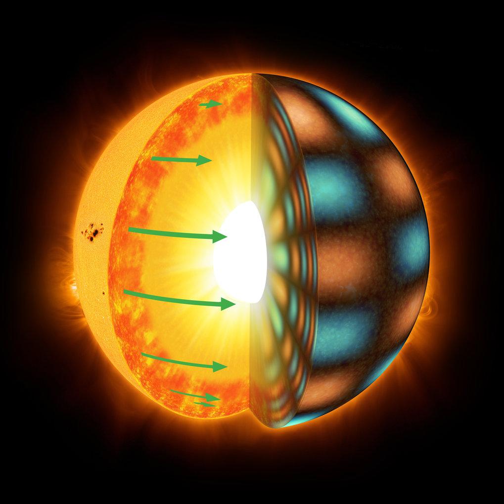 Unterschiedliche Geschwindigkeit: Sonnenähnliche Sterne rotieren differenziell, das heißt, die Äquatorregion dreht sich schneller als Bereiche in höhe