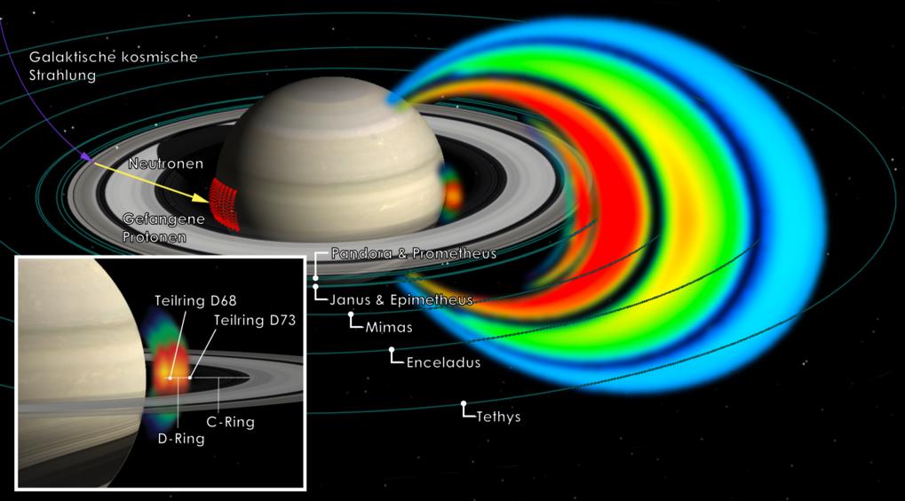 Diese Grafik zeigt die Protonen-Strahlungsgürtel des Saturns. Die Strahlung im Bereich zwischen Planet und D-Ring ist links unten vergrößert zu sehen