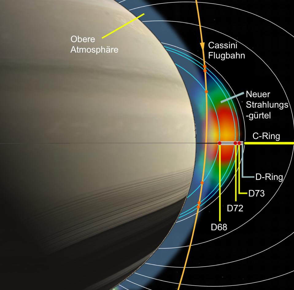 In der letzten Missionsphase drang die NASA-Sonde Cassini auf der orange gezeichneten Flugbahn in die Region zwischen dem Saturn und dem D-Ring ein. D