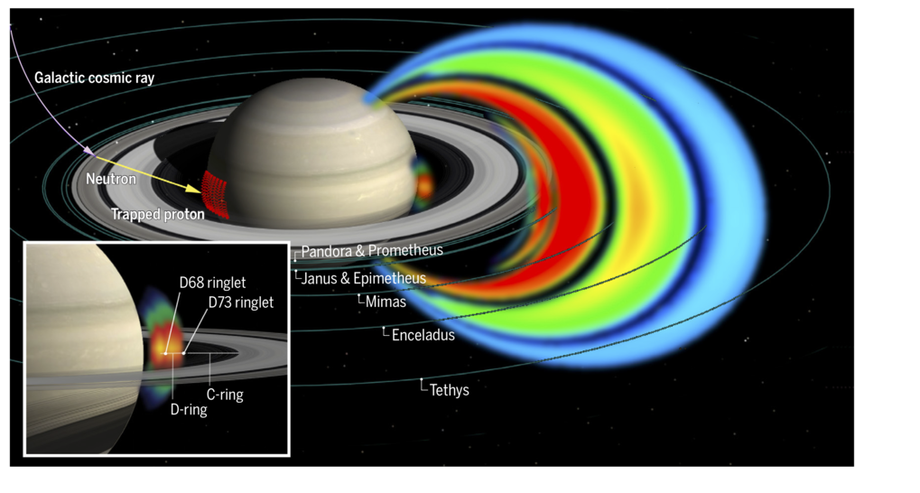 This image shows the proton radiation belts of Saturn. The radiation in the area between the planet and the D-ring can be seen enlarged in the inset a