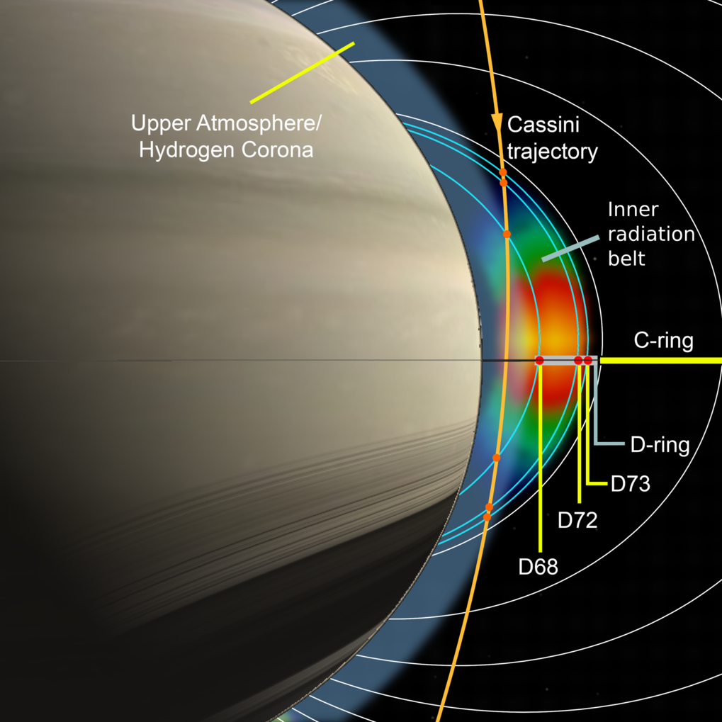 In its final mission phase, the Cassini probe entered the region between Saturn and the D-ring along the orange trajectory. The observed accumulation