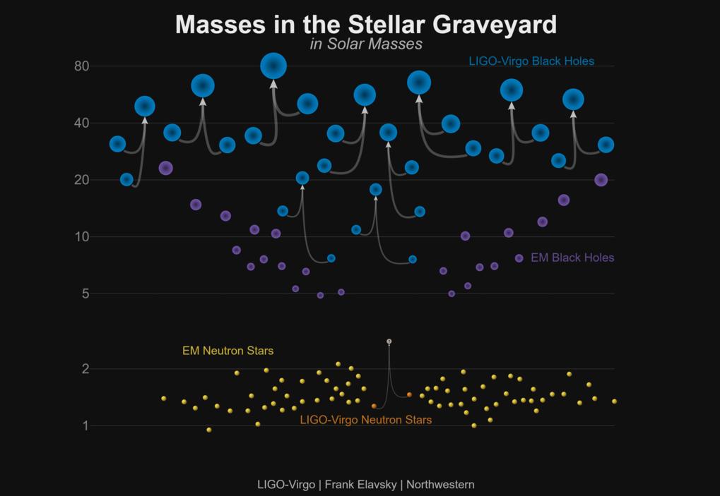 Panoptikum der Schwerkraftfallen: Die Grafik zeigt die Massen schwarzer Löcher, die mit Gravitationswellen (blau) und durch Beobachtungen im elektroma