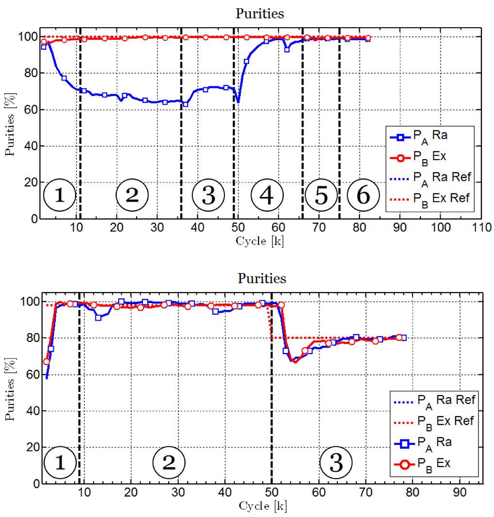 Abb. 2: Experimentelle Validierung, oben des Parameterschätzers, unten des Regelungskonzeptes.