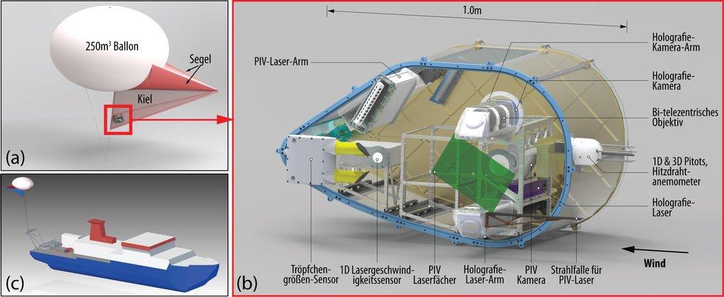 Abb. 1. a) Der Cloudkite; b) Die Instrumentenbox trägt eine Vielzahl wissenschaftlicher Instrumente, mit denen die Größen- und Geschwindigkeitsverteil