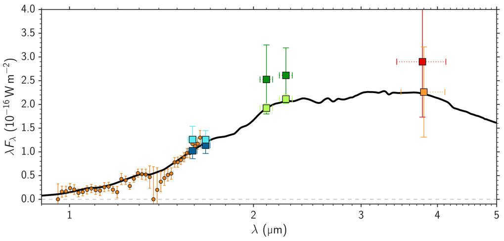 Abb. 2: Spektrum des jungen Planeten PDS 70 b. Es wurde durch die Kombination von Beobachtungen mit ESO/SPHERE und NACO gewonnen und mit Daten aus dem