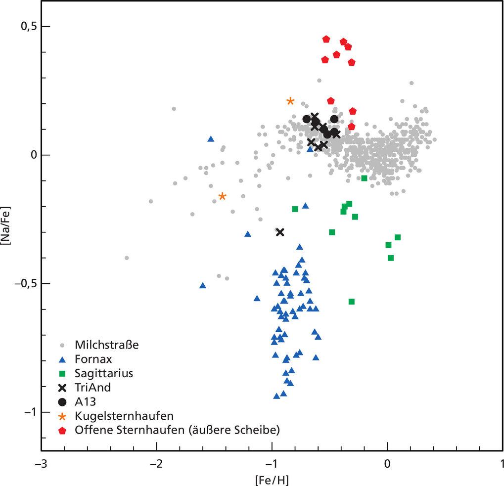 Abb. 2: Chemische Häufigkeitsverhältnisse von Elementen (Wasserstoff, Eisen, Natrium) in verschiedenen Objektklassen, die in den Spektren gemessen wur