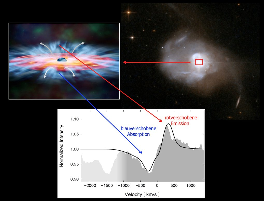 Oben rechts: Optische Aufnahme (Hubble Space Telescope) der ultra-leuchtkräftigen Infrarot-Galaxie Mrk 231. Oben links: künstlerische Illustration ein