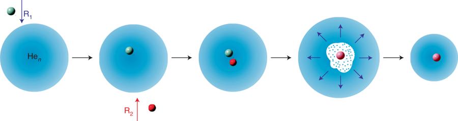 Schematische Darstellung der neuen Methode: Zwei Ausgangsstoffe R1 und R2 werden auf ein Heliumtröpfchen aufgebracht. Eine chemische Reaktion zwischen