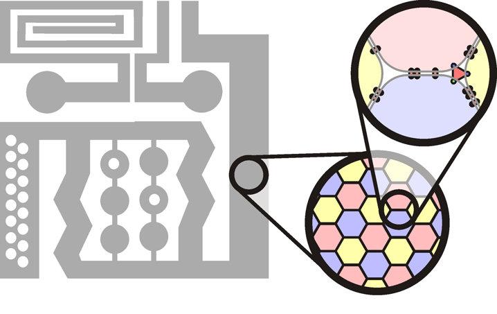 """Konzept für selbst-assemblierende """"Nanochips"""". Bis hinab auf die   Mikrometerskala werden Kanalstrukturen konventionell lithografiert   (graue Struktu"""